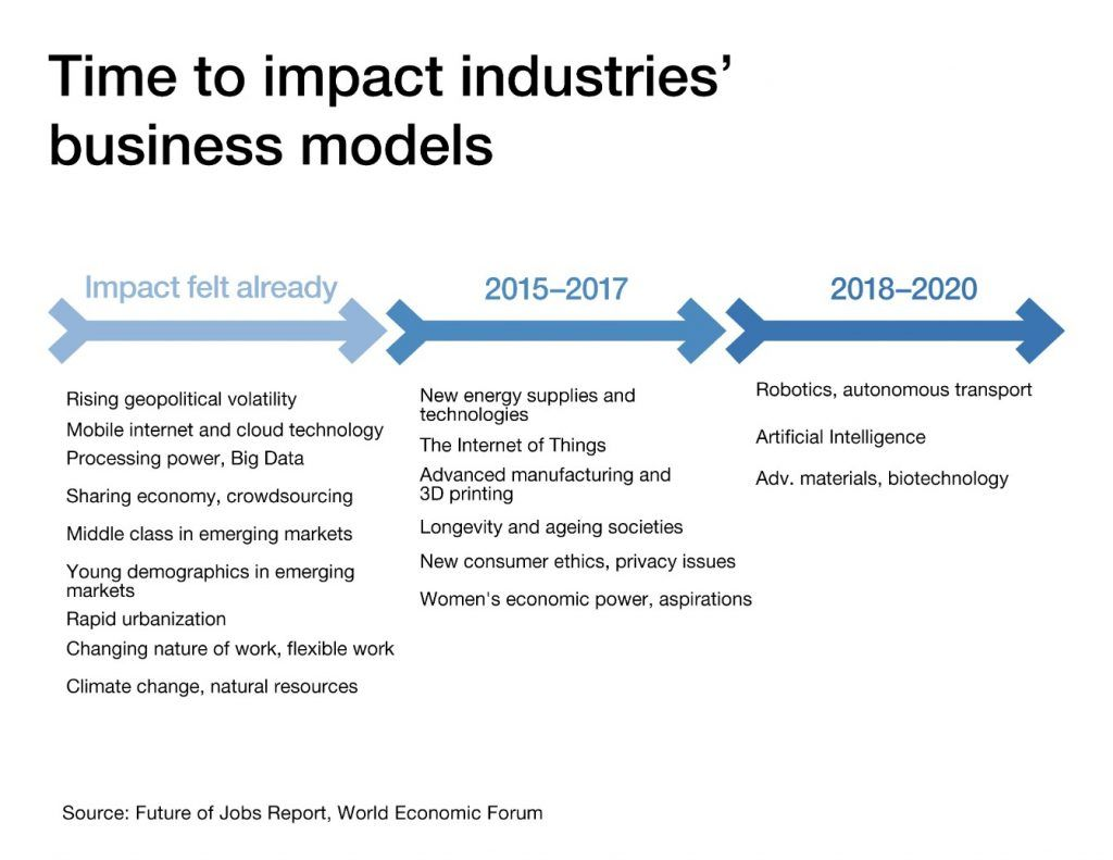 Time to impact industries' business models