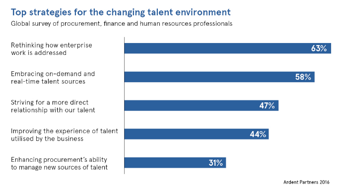 Ardent Partners Talent Management