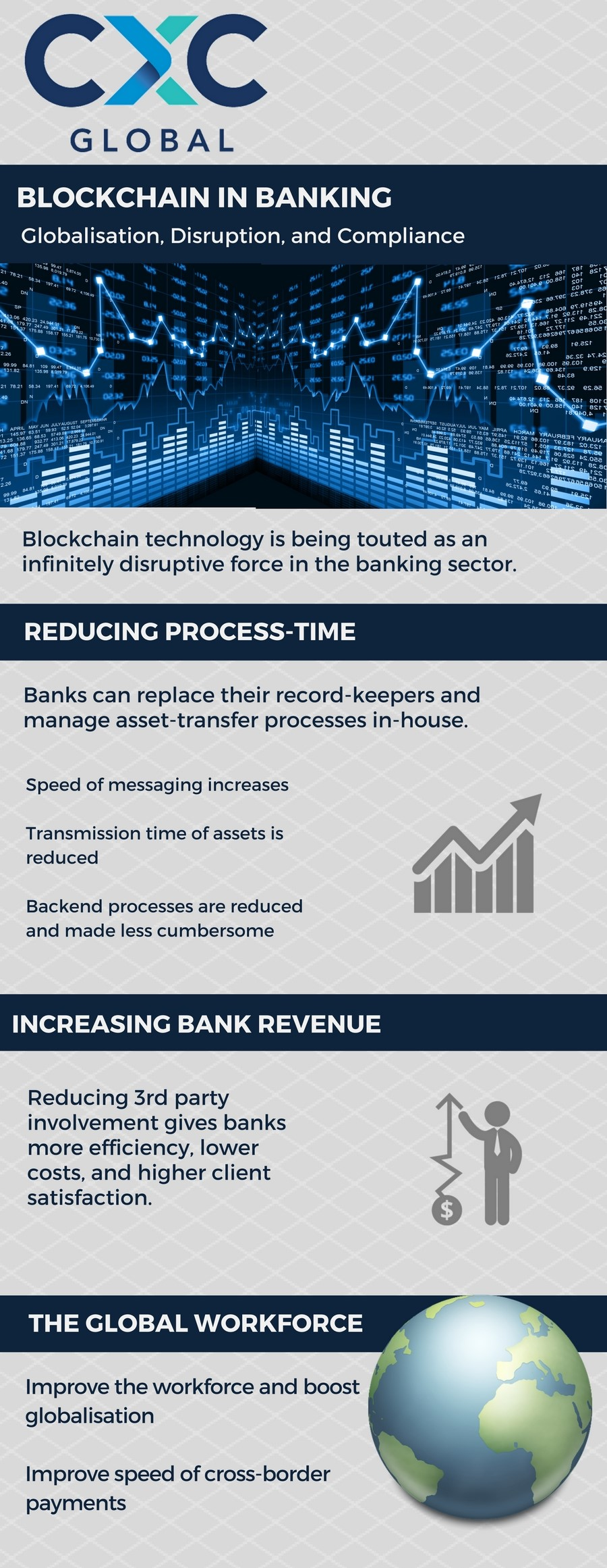 Banks can replace their record-keepers and manage these processes in-house 1. Speed of messaging increases 2. Transmission time of assets is reduced 3. Backend processes are reduced and made less cumbersome Global Transactions will thrive, and new talent will be developed. 1. Improve the workforce and boost globalisation 2. Increase banking revenues (less to be outsourced) 3. Improve speed of cross-border payments