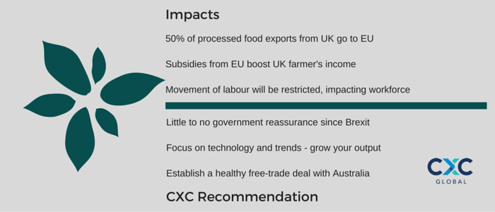 50% of processed food exports from UK go to EU Subsidies from EU boost UK farmer's income Movement of labour will be restricted, impacting workforce Little to no government reassurance since Brexit Focus on technology and trends - grow your output Establish a healthy free-trade deal with Australia