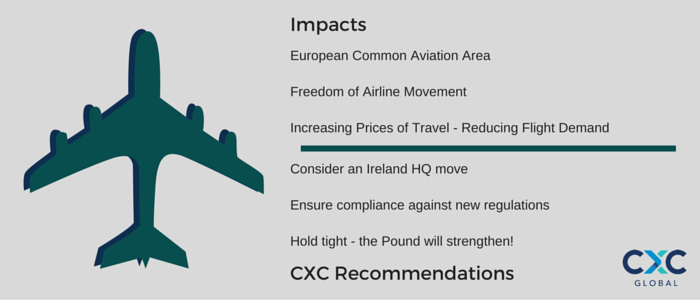 European Common Aviation Area Freedom of Airline Movement Increasing Prices of Travel - Reducing Flight Demand Consider an Ireland HQ move Ensure compliance against new regulations Hold tight - the Pound will strengthen!