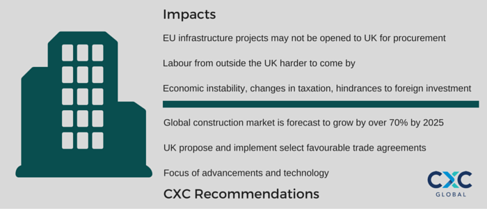 EU infrastructure projects may not be opened to UK for procurement Labour from outside the UK harder to come by Economic instability, changes in taxation, hindrances to foreign investment Global construction market is forecast to grow by over 70% by 2025 UK propose and implement select favourable trade agreements Focus of advancements and technology