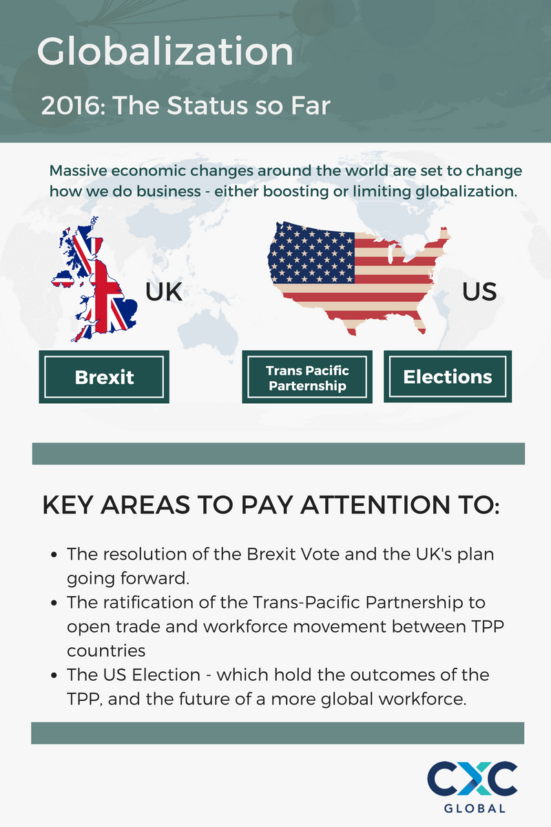 Globalisation, Brexit, The TPP, and Key areas to pay attention to