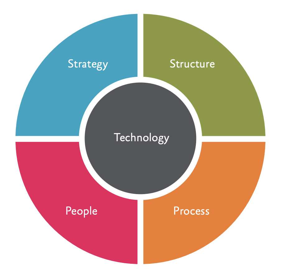 HR Tech Total Talent Management strategy