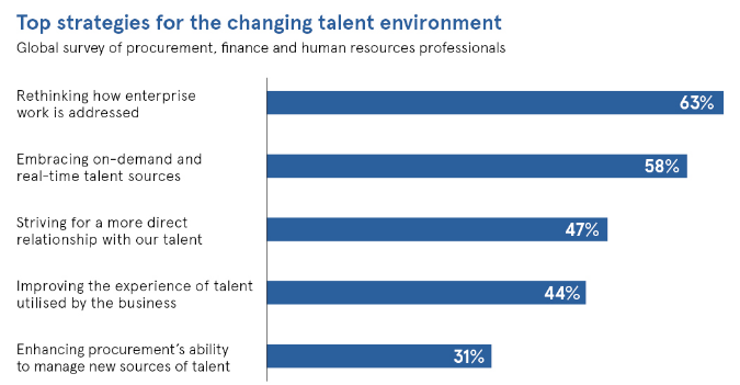 Total Talent Management