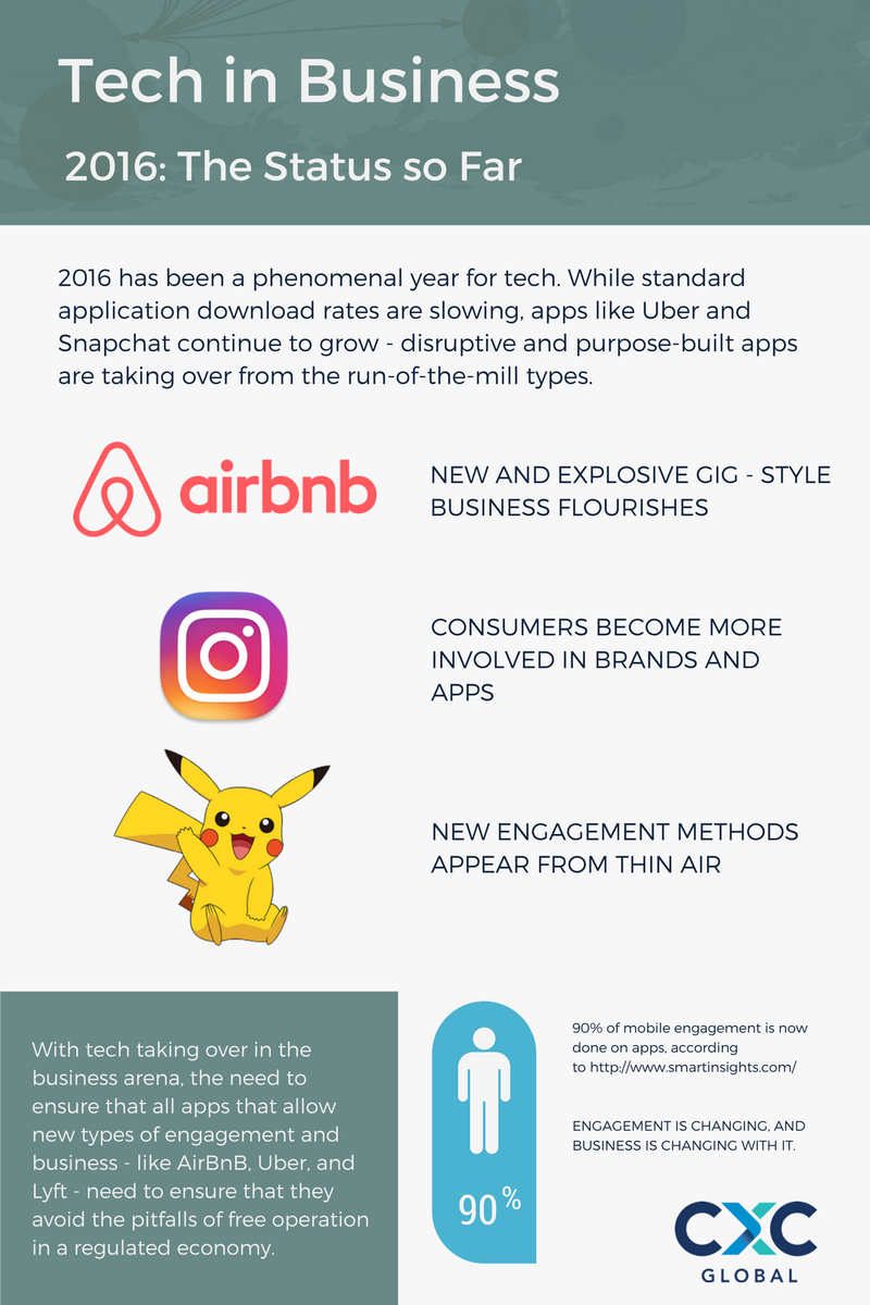 Technology, disruption, and innovation in business: Pokemon GO, Instagram, and the rate of change