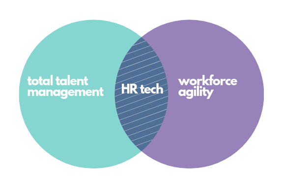 HR tech Total Talent Management Technology Agility