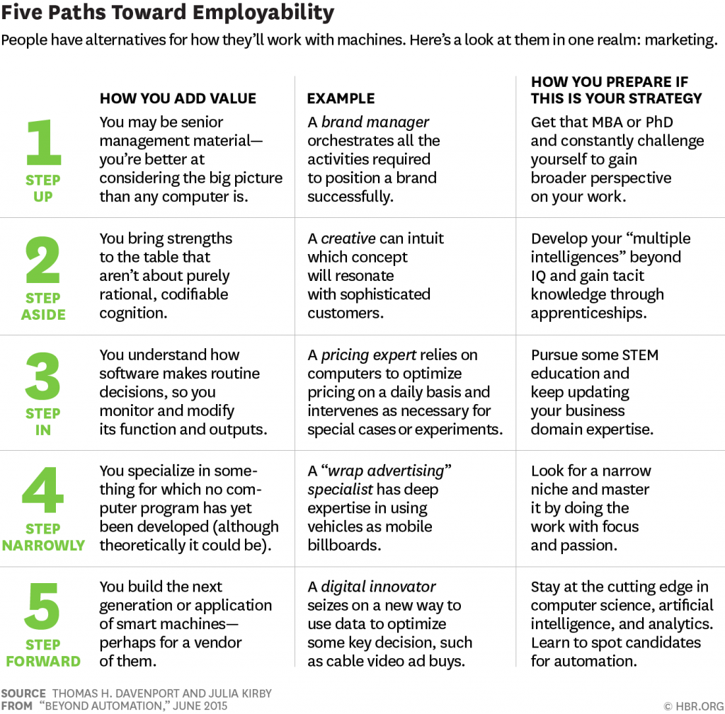 5 paths to employability