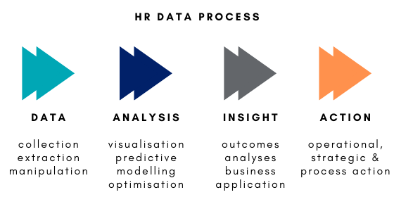 leverage hr data
