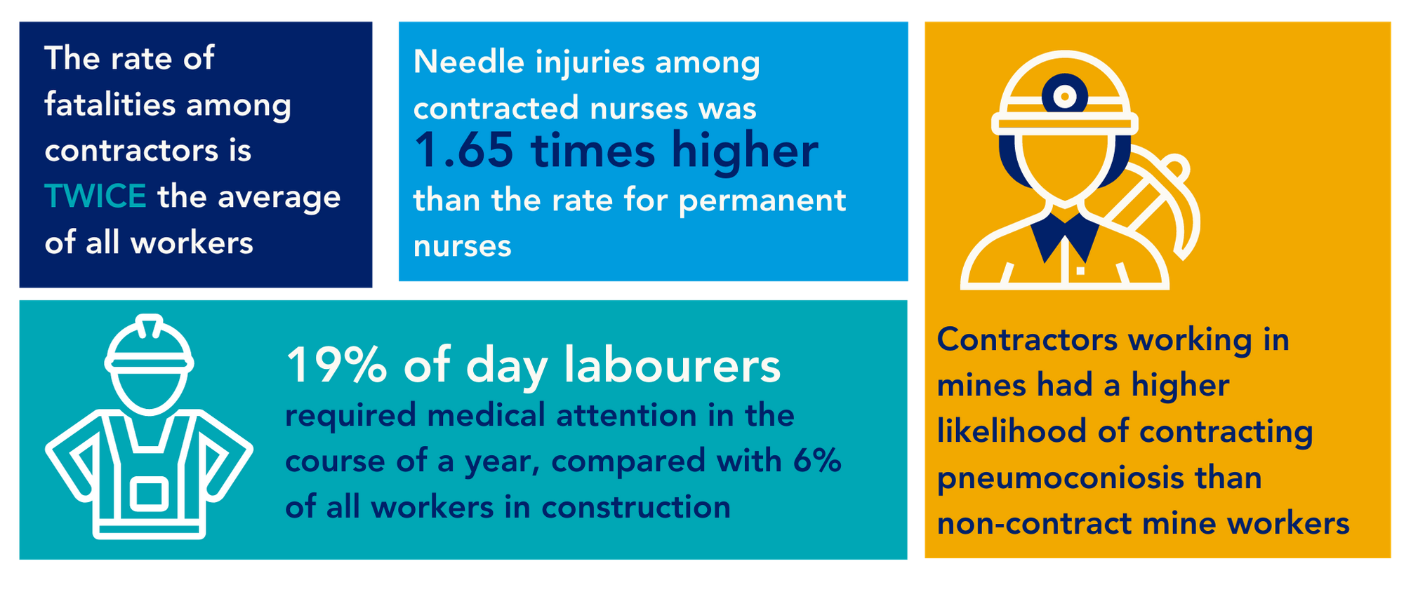 Contractor injury rates