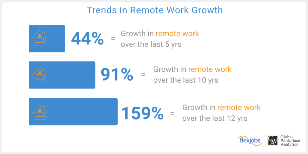 Remote-Work-Growth-Graph