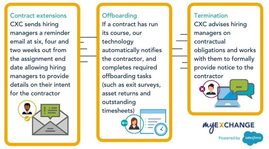 MyExchange system for offboarding