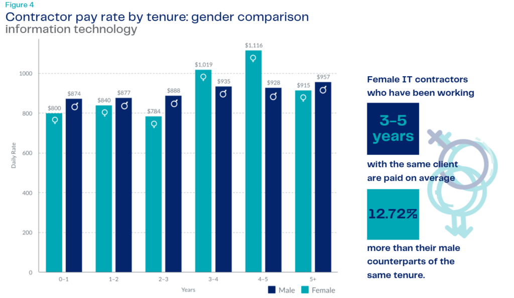 IT Rates by gender