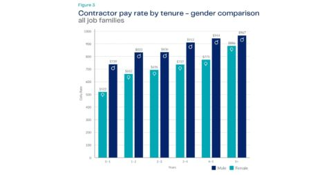 Contractor pay rates by tenure