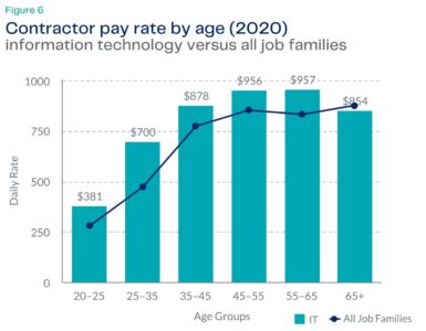IT pay rates by age