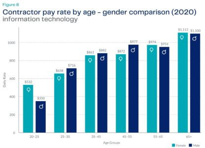IT pay rates by gender